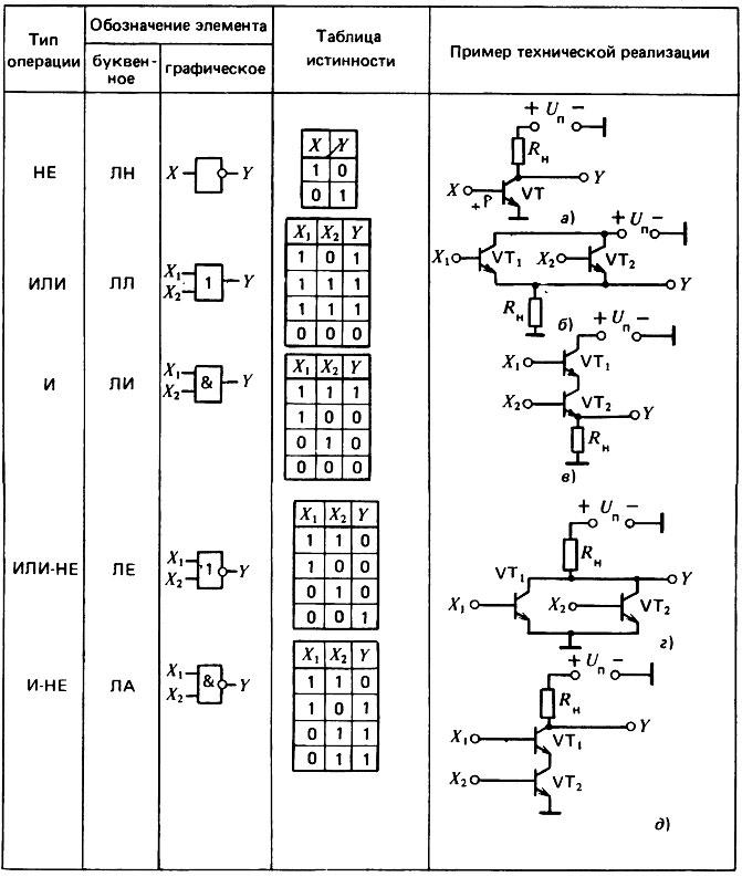 Практическая работа модели электрических схем логических элементов работа в бресте с девушками